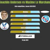 Joachim Andersen vs Maxime Le Marchand h2h player stats