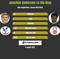Joachim Andersen vs Ola Aina h2h player stats