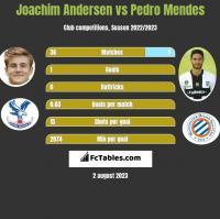 Joachim Andersen vs Pedro Mendes h2h player stats