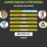 Joachim Andersen vs Phil Bardsley h2h player stats