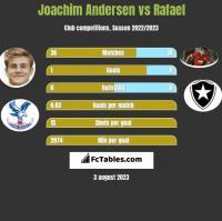 Joachim Andersen vs Rafael h2h player stats