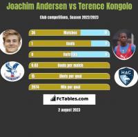 Joachim Andersen vs Terence Kongolo h2h player stats