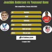 Joachim Andersen vs Youssouf Kone h2h player stats