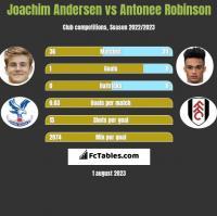 Joachim Andersen vs Antonee Robinson h2h player stats