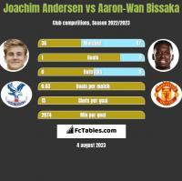 Joachim Andersen vs Aaron-Wan Bissaka h2h player stats