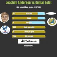 Joachim Andersen vs Oumar Solet h2h player stats