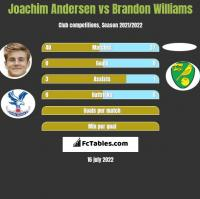 Joachim Andersen vs Brandon Williams h2h player stats