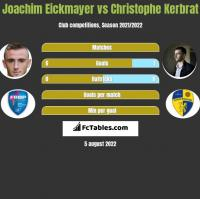 Joachim Eickmayer vs Christophe Kerbrat h2h player stats