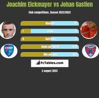 Joachim Eickmayer vs Johan Gastien h2h player stats