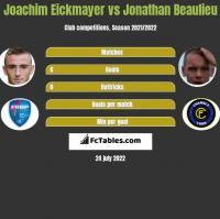 Joachim Eickmayer vs Jonathan Beaulieu h2h player stats
