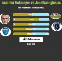 Joachim Eickmayer vs Jonathan Iglesias h2h player stats