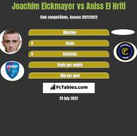 Joachim Eickmayer vs Aniss El Hriti h2h player stats