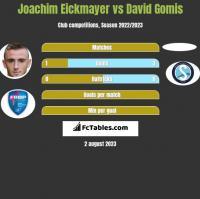 Joachim Eickmayer vs David Gomis h2h player stats