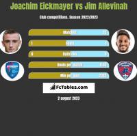 Joachim Eickmayer vs Jim Allevinah h2h player stats
