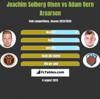 Joachim Solberg Olsen vs Adam Oern Arnarson h2h player stats