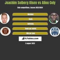 Joachim Solberg Olsen vs Aliou Coly h2h player stats