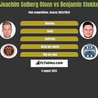 Joachim Solberg Olsen vs Benjamin Stokke h2h player stats
