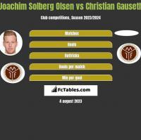 Joachim Solberg Olsen vs Christian Gauseth h2h player stats
