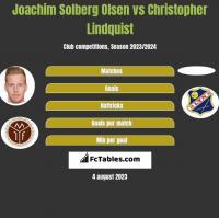 Joachim Solberg Olsen vs Christopher Lindquist h2h player stats