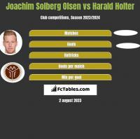 Joachim Solberg Olsen vs Harald Holter h2h player stats