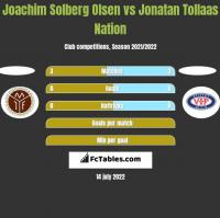Joachim Solberg Olsen vs Jonatan Tollaas Nation h2h player stats