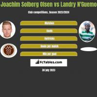 Joachim Solberg Olsen vs Landry N'Guemo h2h player stats