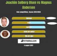 Joachim Solberg Olsen vs Magnus Andersen h2h player stats