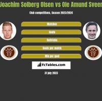 Joachim Solberg Olsen vs Ole Amund Sveen h2h player stats