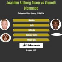 Joachim Solberg Olsen vs Vamoiti Diomande h2h player stats