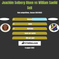 Joachim Solberg Olsen vs William Saelid Sell h2h player stats