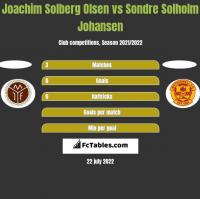 Joachim Solberg Olsen vs Sondre Solholm Johansen h2h player stats