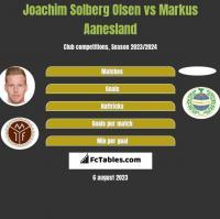 Joachim Solberg Olsen vs Markus Aanesland h2h player stats