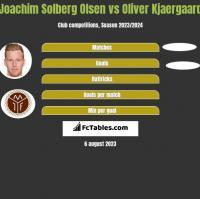 Joachim Solberg Olsen vs Oliver Kjaergaard h2h player stats