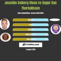 Joachim Solberg Olsen vs Dagur Dan Thorhallsson h2h player stats