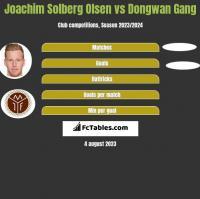 Joachim Solberg Olsen vs Dongwan Gang h2h player stats