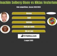 Joachim Solberg Olsen vs Niklas Vesterlund h2h player stats