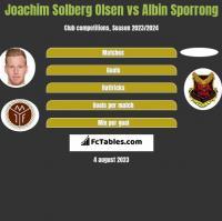 Joachim Solberg Olsen vs Albin Sporrong h2h player stats