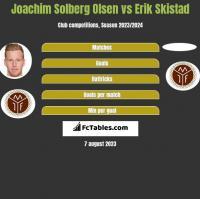 Joachim Solberg Olsen vs Erik Skistad h2h player stats