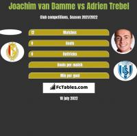 Joachim van Damme vs Adrien Trebel h2h player stats