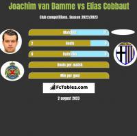 Joachim van Damme vs Elias Cobbaut h2h player stats