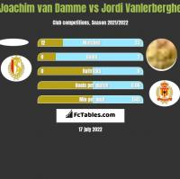 Joachim van Damme vs Jordi Vanlerberghe h2h player stats