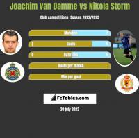 Joachim van Damme vs Nikola Storm h2h player stats