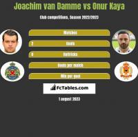 Joachim van Damme vs Onur Kaya h2h player stats