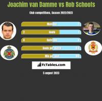 Joachim van Damme vs Rob Schoofs h2h player stats