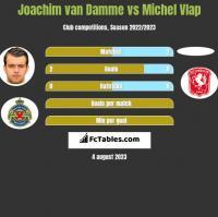 Joachim van Damme vs Michel Vlap h2h player stats