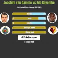Joachim van Damme vs Edo Kayembe h2h player stats