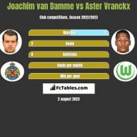Joachim van Damme vs Aster Vranckx h2h player stats