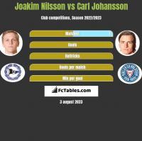 Joakim Nilsson vs Carl Johansson h2h player stats
