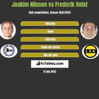 Joakim Nilsson vs Frederik Holst h2h player stats