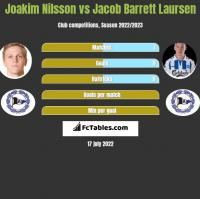 Joakim Nilsson vs Jacob Barrett Laursen h2h player stats